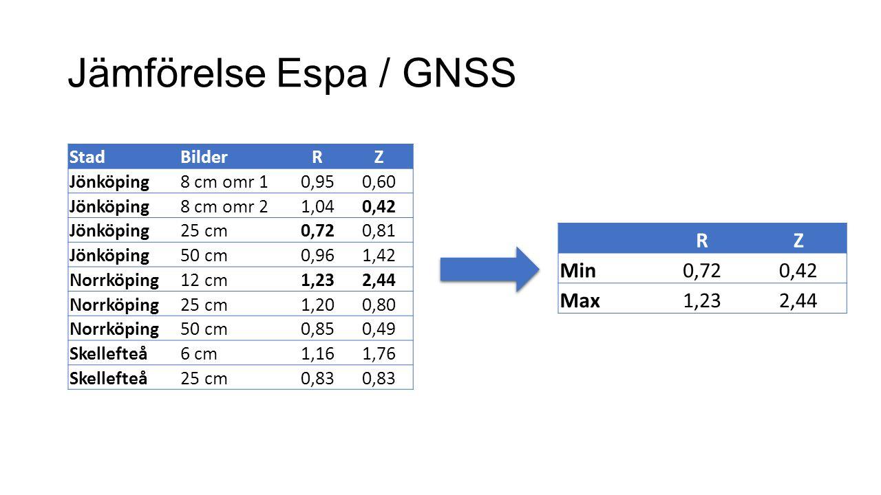 Jämförelse Espa / GNSS RZ Min0,720,42 Max1,232,44 StadBilderRZ Jönköping8 cm omr 10,950,60 Jönköping8 cm omr 21,040,42 Jönköping25 cm0,720,81 Jönköpin
