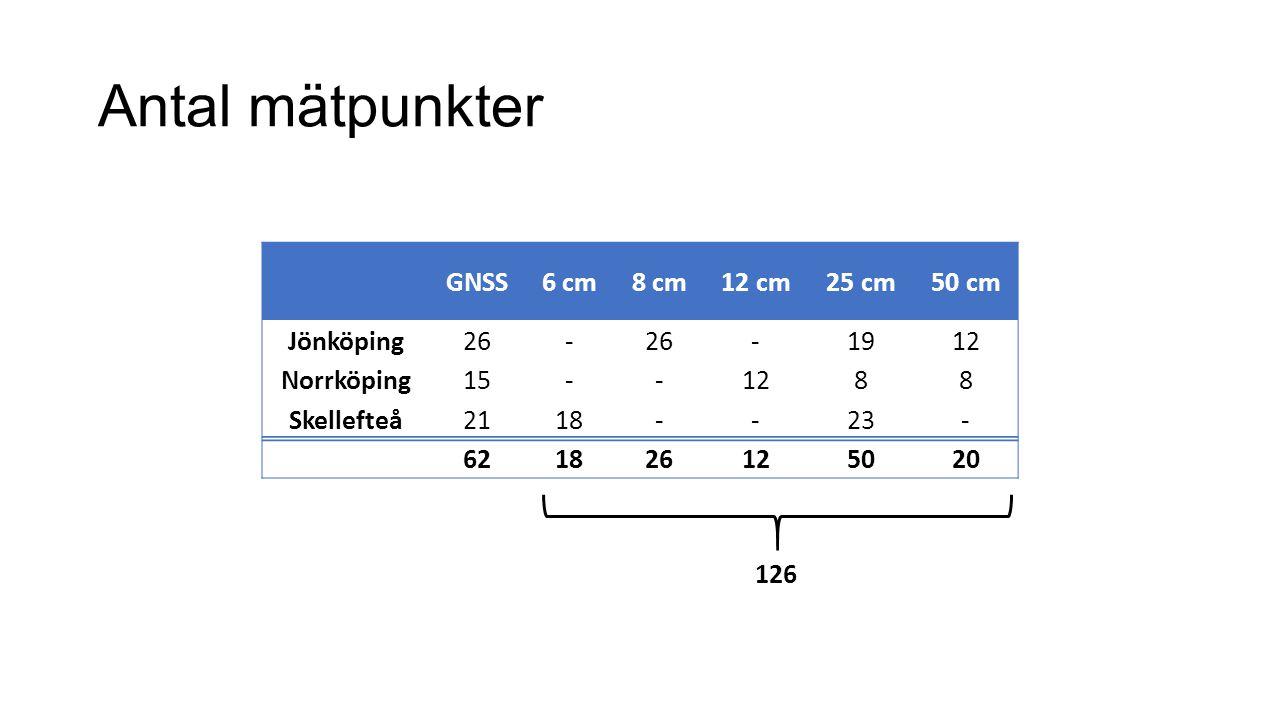 Antal mätpunkter GNSS6 cm8 cm12 cm25 cm50 cm Jönköping26- -1912 Norrköping15--1288 Skellefteå2118--23- 621826125020 126
