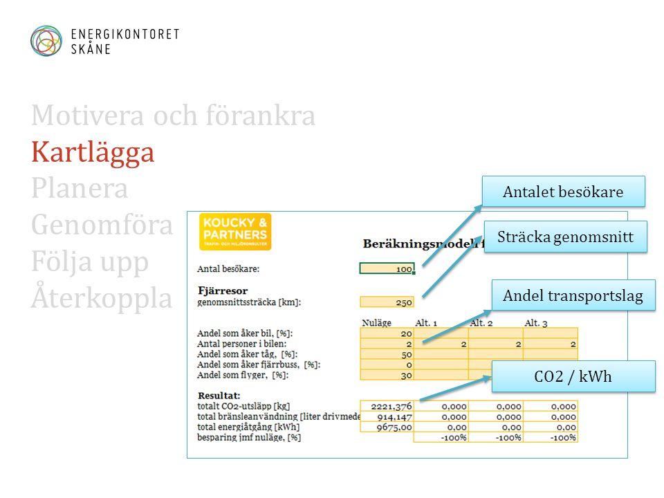 Antalet besökare Sträcka genomsnitt Andel transportslag CO2 / kWh