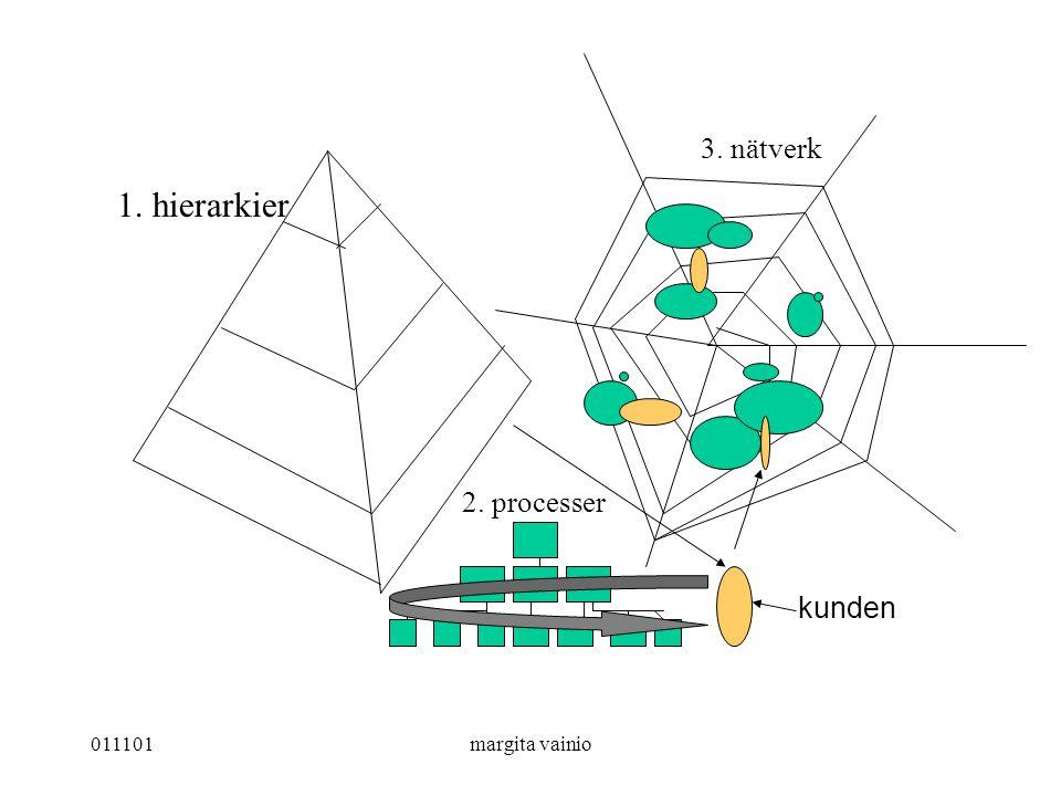 011101margita vainio kunden 1. hierarkier 2. processer 3. nätverk