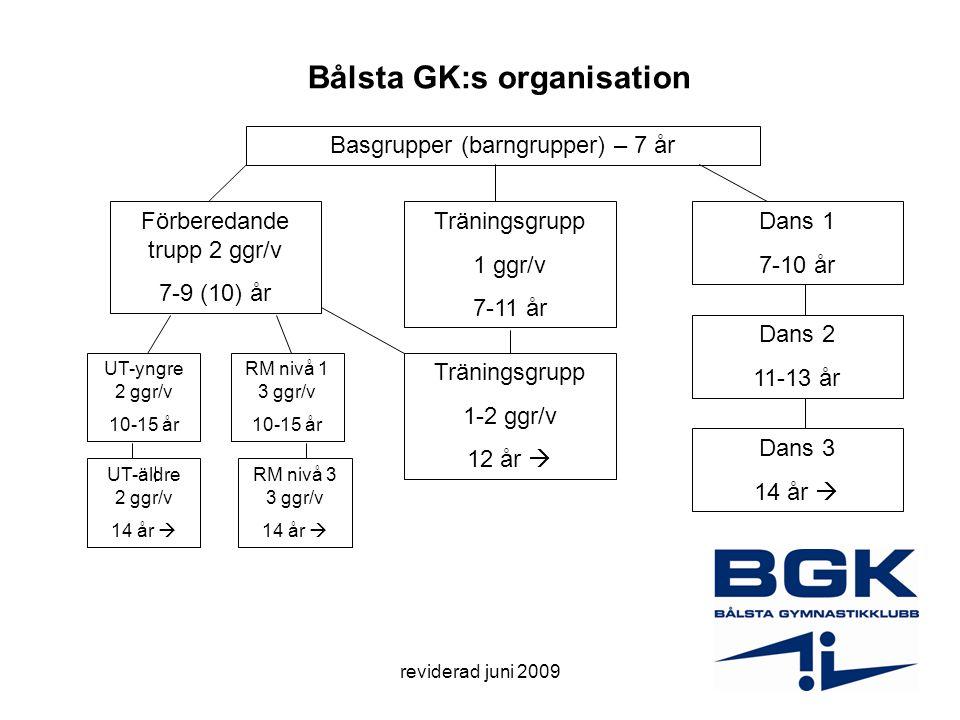 reviderad juni 2009 Bålsta GK:s organisation Basgrupper (barngrupper) – 7 år Förberedande trupp 2 ggr/v 7-9 (10) år Träningsgrupp 1 ggr/v 7-11 år Dans