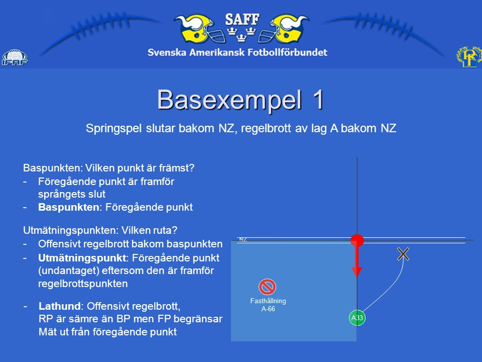 Basexempel 1 A33 Fasthållning A-66 Springspel slutar bakom NZ, regelbrott av lag A bakom NZ Baspunkten: Vilken punkt är främst.