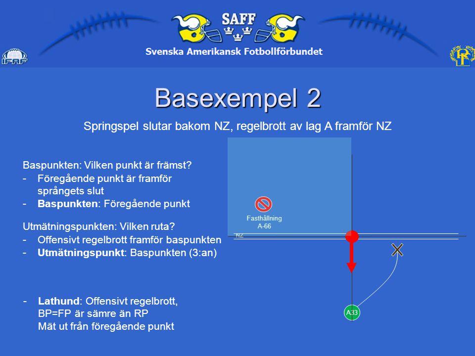 Basexempel 2 A33 Fasthållning A-66 Springspel slutar bakom NZ, regelbrott av lag A framför NZ Baspunkten: Vilken punkt är främst.