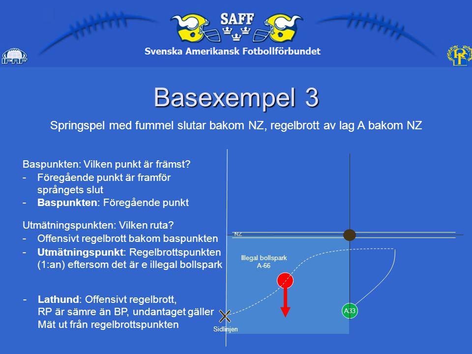 Basexempel 3 A33 Illegal bollspark A-66 Springspel med fummel slutar bakom NZ, regelbrott av lag A bakom NZ Baspunkten: Vilken punkt är främst.