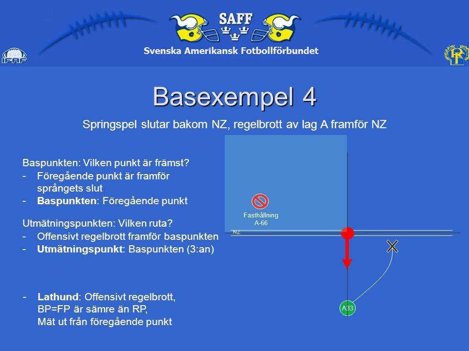 Basexempel 4 A33 Fasthållning A-66 Springspel slutar bakom NZ, regelbrott av lag A framför NZ Baspunkten: Vilken punkt är främst.