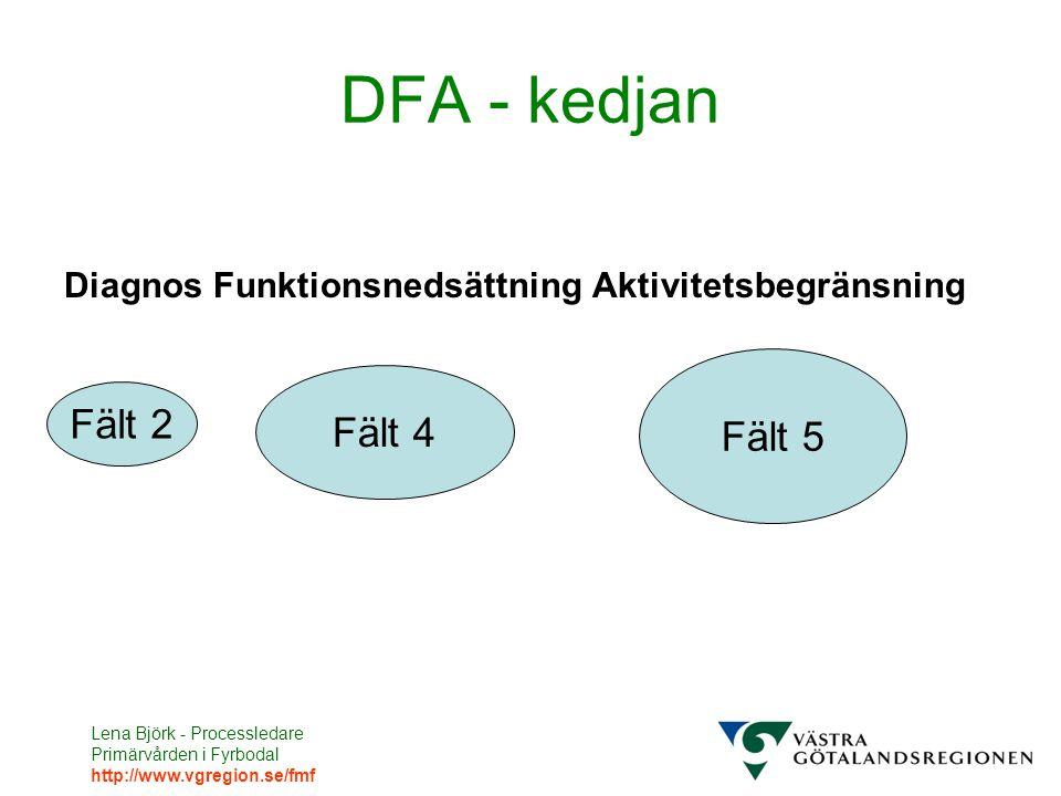 Lena Björk - Processledare Primärvården i Fyrbodal http://www.vgregion.se/fmf DFA - kedjan Diagnos Funktionsnedsättning Aktivitetsbegränsning Fält 2 Fält 4 Fält 5