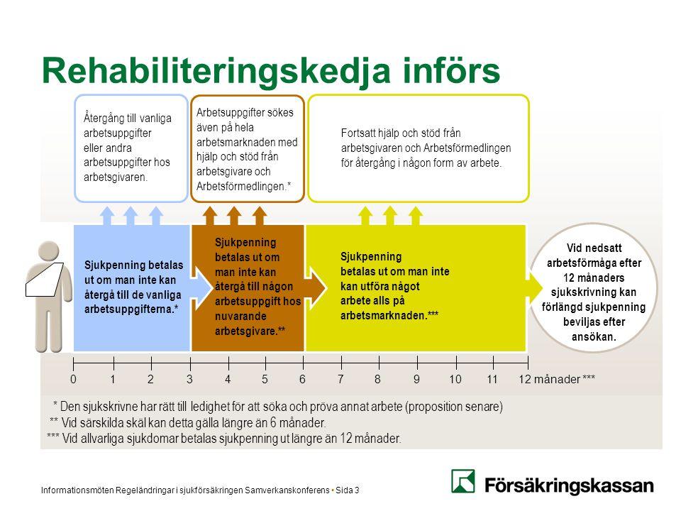 Informationsmöten Regeländringar i sjukförsäkringen Samverkanskonferens Sida 3 Vid nedsatt arbetsförmåga efter 12 månaders sjukskrivning kan förlängd