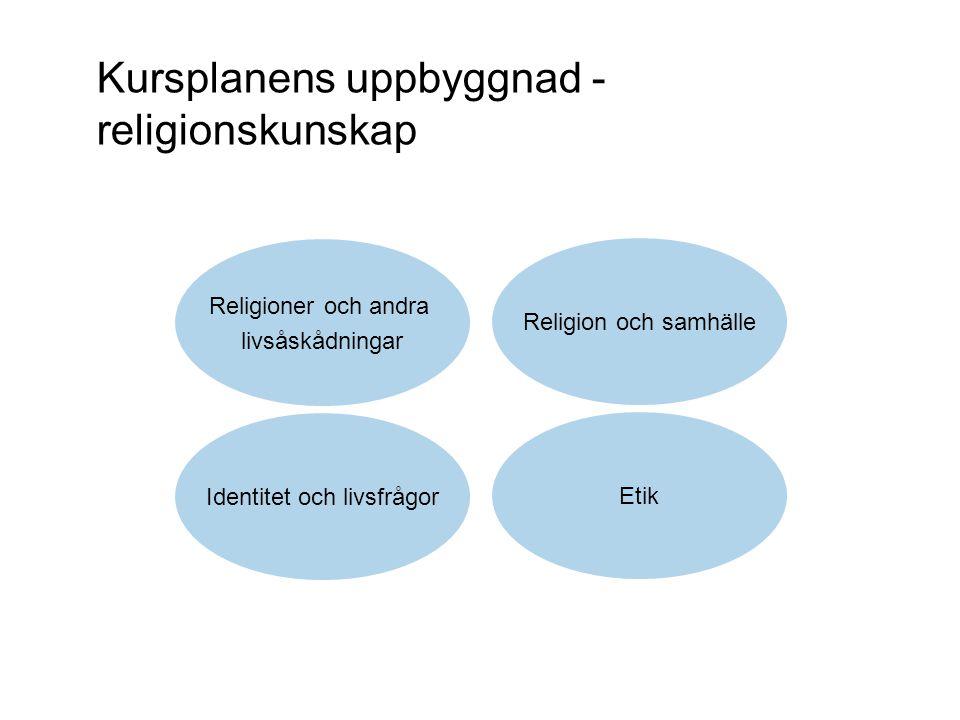 Kursplanens uppbyggnad - religionskunskap Etik Identitet och livsfrågor Religioner och andra livsåskådningar Religion och samhälle