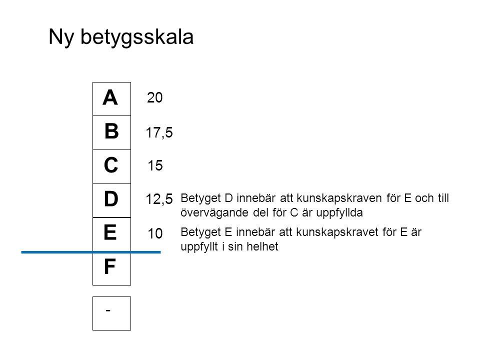 Ny betygsskala A B C E D F - Betyget D innebär att kunskapskraven för E och till övervägande del för C är uppfyllda Betyget E innebär att kunskapskravet för E är uppfyllt i sin helhet 20 17,5 15 12,5 10