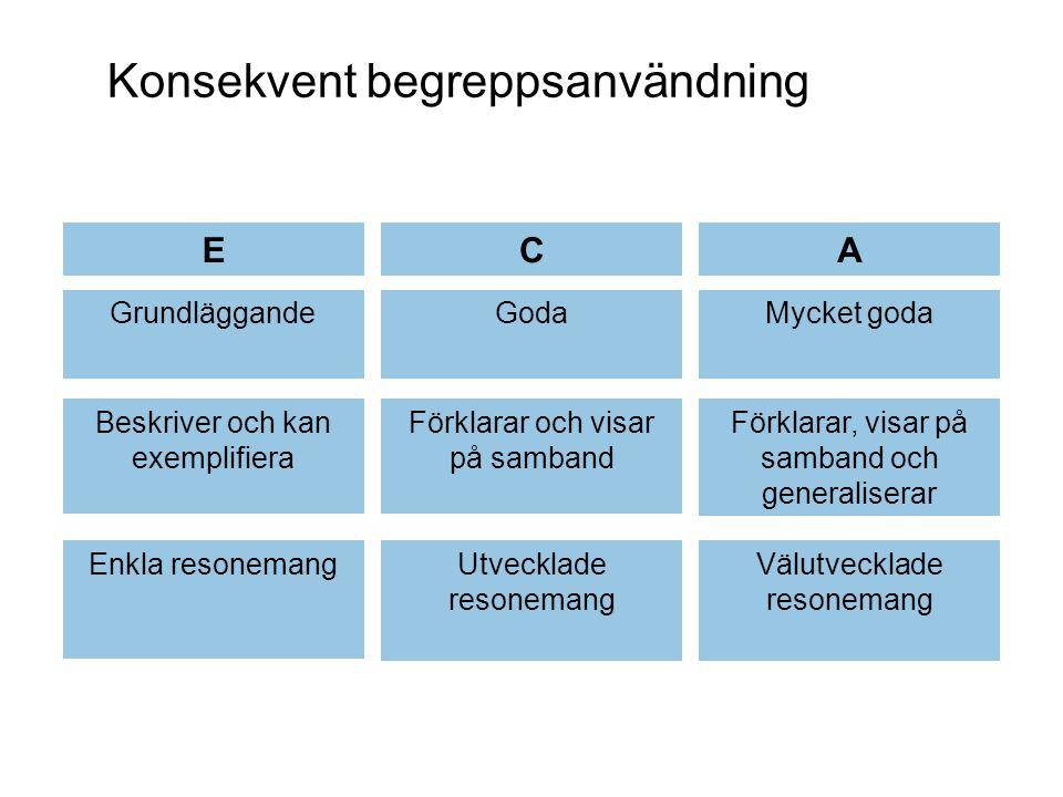 Konsekvent begreppsanvändning ECA GrundläggandeGodaMycket goda Beskriver och kan exemplifiera Förklarar och visar på samband Förklarar, visar på samband och generaliserar Enkla resonemangUtvecklade resonemang Välutvecklade resonemang