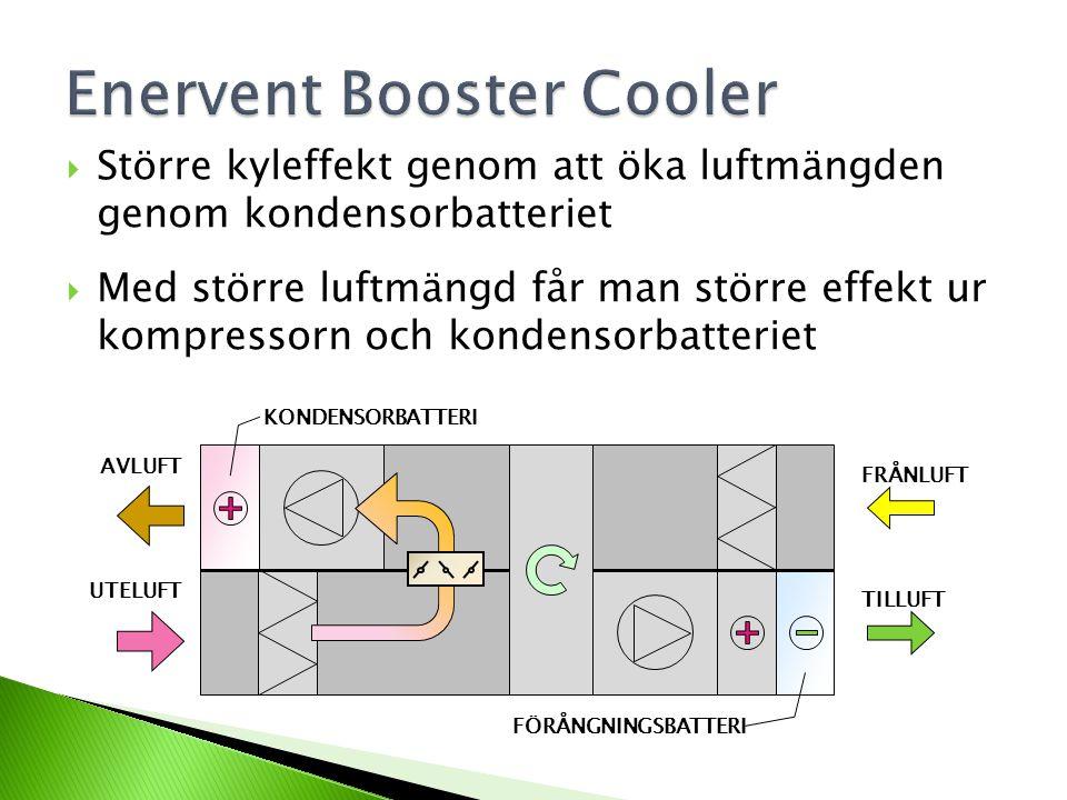  Större kyleffekt genom att öka luftmängden genom kondensorbatteriet  Med större luftmängd får man större effekt ur kompressorn och kondensorbatteriet AVLUFT FRÅNLUFT UTELUFT TILLUFT KONDENSORBATTERI FÖRÅNGNINGSBATTERI