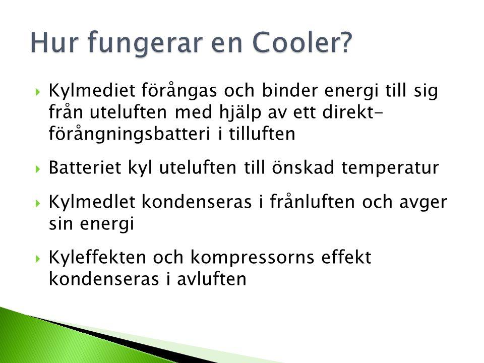  Kylmediet förångas och binder energi till sig från uteluften med hjälp av ett direkt- förångningsbatteri i tilluften  Batteriet kyl uteluften till önskad temperatur  Kylmedlet kondenseras i frånluften och avger sin energi  Kyleffekten och kompressorns effekt kondenseras i avluften