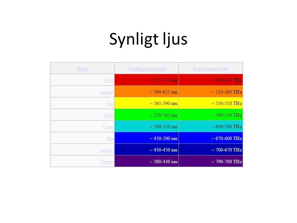 Synligt ljus FärgVåglängdsområdeFrekvensområde Röd~ 625-740 nm~ 480-405 THz orange~ 590-625 nm~ 510-480 THz Gul~ 565-590 nm~ 530-510 THz Grön~ 520-565