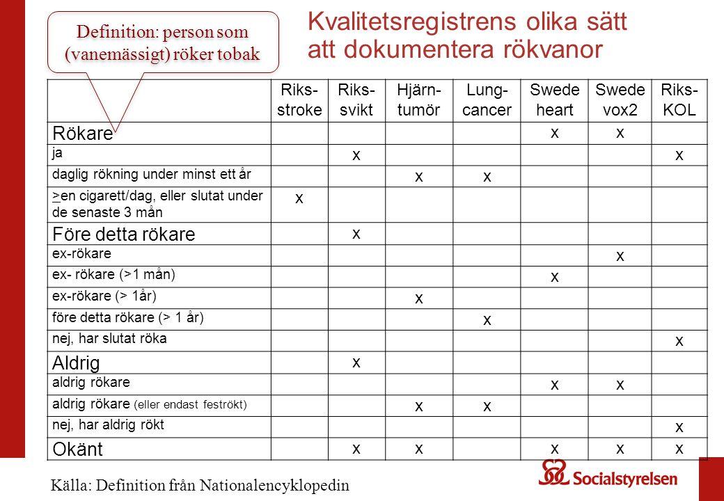 Kvalitetsregistrens olika sätt att dokumentera rökvanor Riks- stroke Riks- svikt Hjärn- tumör Lung- cancer Swede heart Swede vox2 Riks- KOL Rökare xx