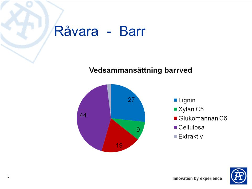Råvara - Barr 5