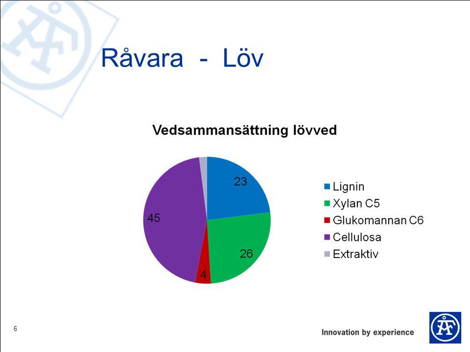 Råvara - Löv 6