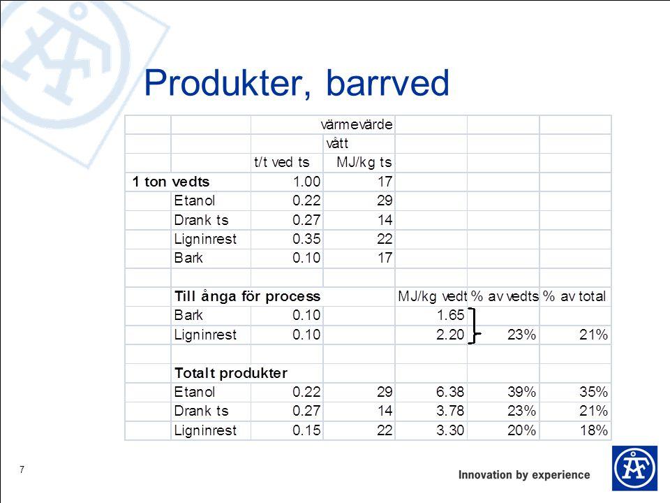 Produkter, barrved 7