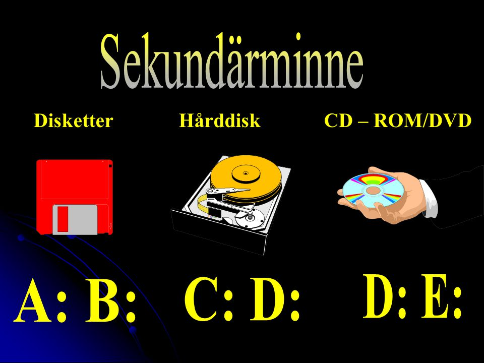 Disketter Hårddisk CD – ROM/DVD