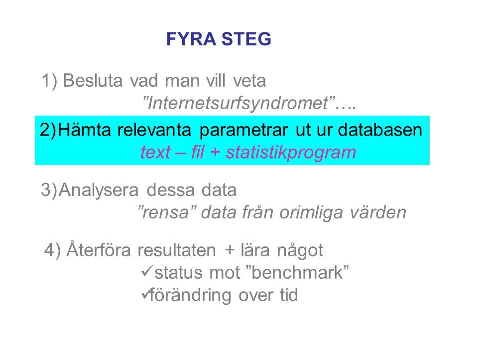 1) Besluta vad man vill veta Internetsurfsyndromet ….