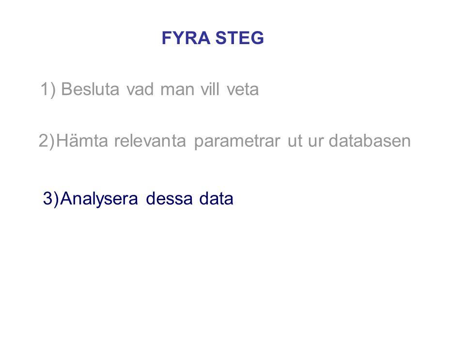 1) Besluta vad man vill veta 2)Hämta relevanta parametrar ut ur databasen FYRA STEG 3)Analysera dessa data