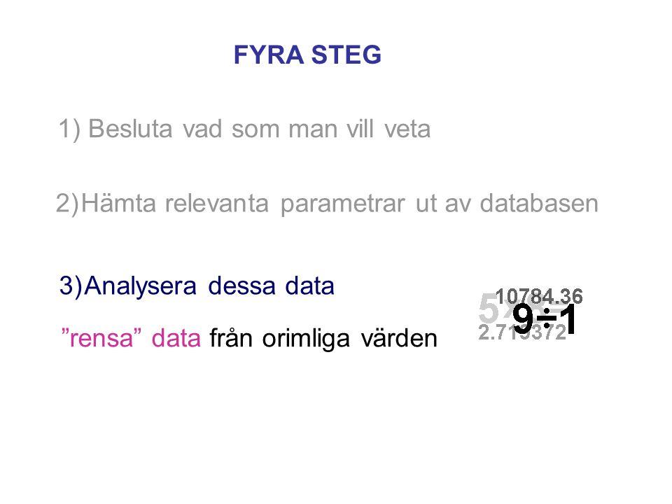 1) Besluta vad som man vill veta 2)Hämta relevanta parametrar ut av databasen FYRA STEG 3)Analysera dessa data rensa data från orimliga värden