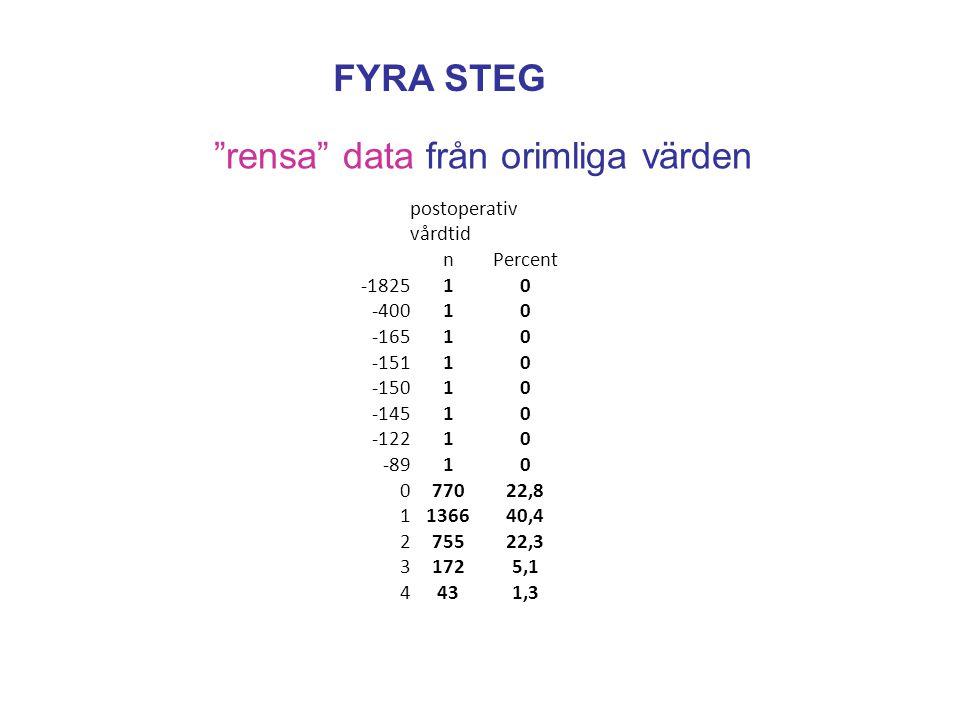 FYRA STEG rensa data från orimliga värden postoperativ vårdtid nPercent -182510 -40010 -16510 -15110 -15010 -14510 -12210 -8910 077022,8 1136640,4 275522,3 31725,1 4431,3