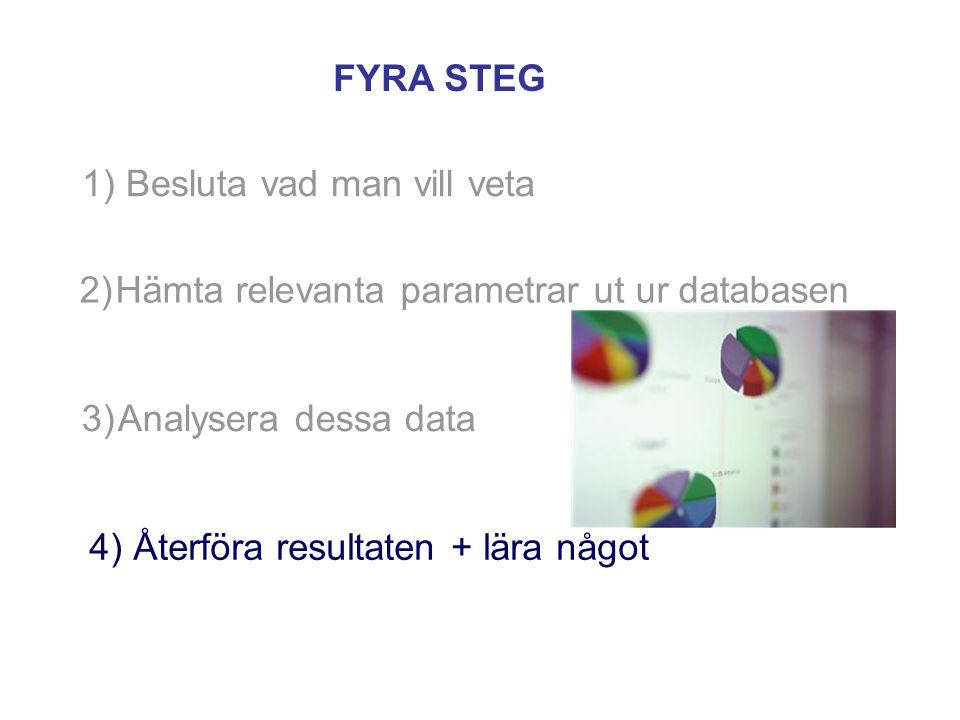 1) Besluta vad man vill veta FYRA STEG 3)Analysera dessa data 4) Återföra resultaten + lära något 2)Hämta relevanta parametrar ut ur databasen