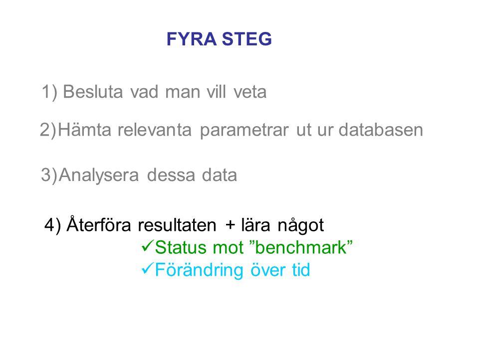 1) Besluta vad man vill veta 2)Hämta relevanta parametrar ut ur databasen FYRA STEG 3)Analysera dessa data 4) Återföra resultaten + lära något Status mot benchmark Förändring över tid
