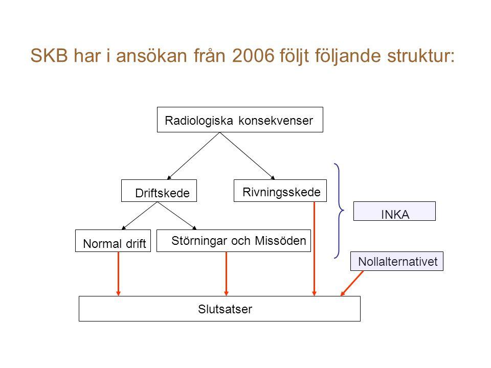 SKB har i ansökan från 2006 följt följande struktur: Radiologiska konsekvenser Driftskede Rivningsskede Normal drift Störningar och Missöden Slutsatser Nollalternativet INKA