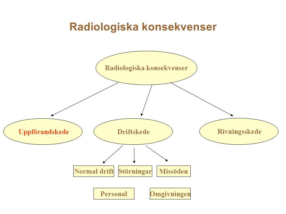 Radiologiska konsekvenser Driftskede Rivningsskede Normal driftStörningarMissöden PersonalOmgivningen Uppförandskede