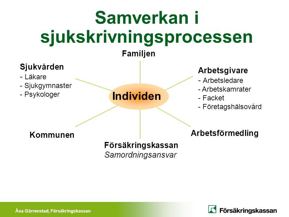Åsa Gärrenstad, Försäkringskassan Samverkan i sjukskrivningsprocessen Arbetsgivare - Arbetsledare - Arbetskamrater - Facket - Företagshälsovård Arbets