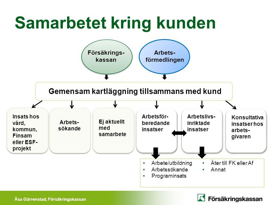 Åsa Gärrenstad, Försäkringskassan Samarbetet kring kunden Försäkrings- kassan Arbets- förmedlingen Gemensam kartläggning tillsammans med kund Insats h