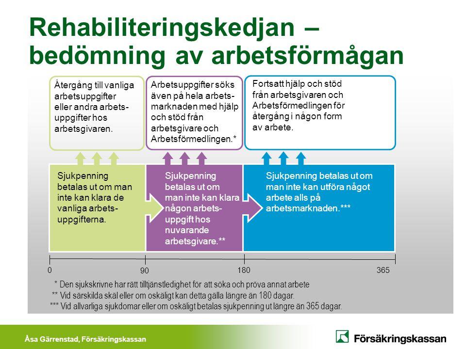 Åsa Gärrenstad, Försäkringskassan Läkarintyg Utfärdas av den behandlande läkare som i läkarintyget bland annat ska uttala sig om: Diagnos Funktionsnedsättning Aktivitetsbegränsning