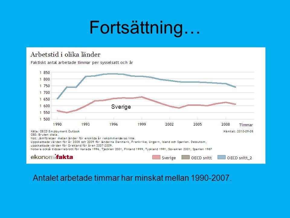 Fortsättning… Antalet arbetade timmar har minskat mellan 1990-2007. Sverige