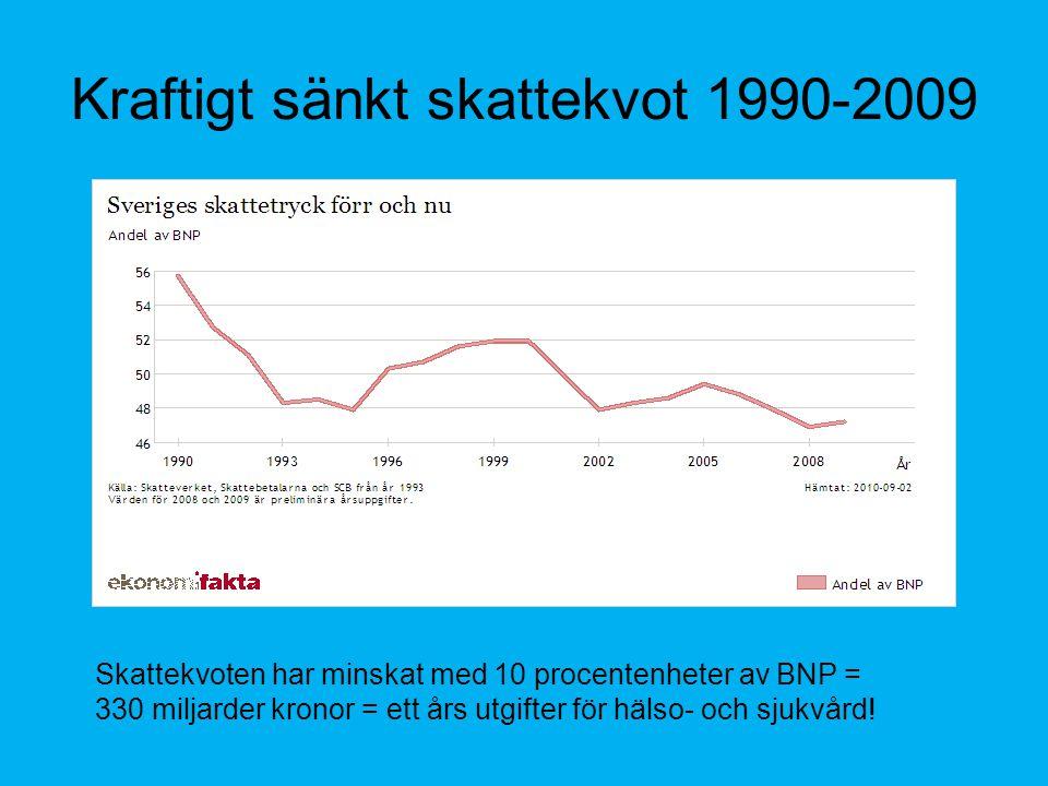 Kraftigt sänkt skattekvot 1990-2009 Skattekvoten har minskat med 10 procentenheter av BNP = 330 miljarder kronor = ett års utgifter för hälso- och sjukvård!