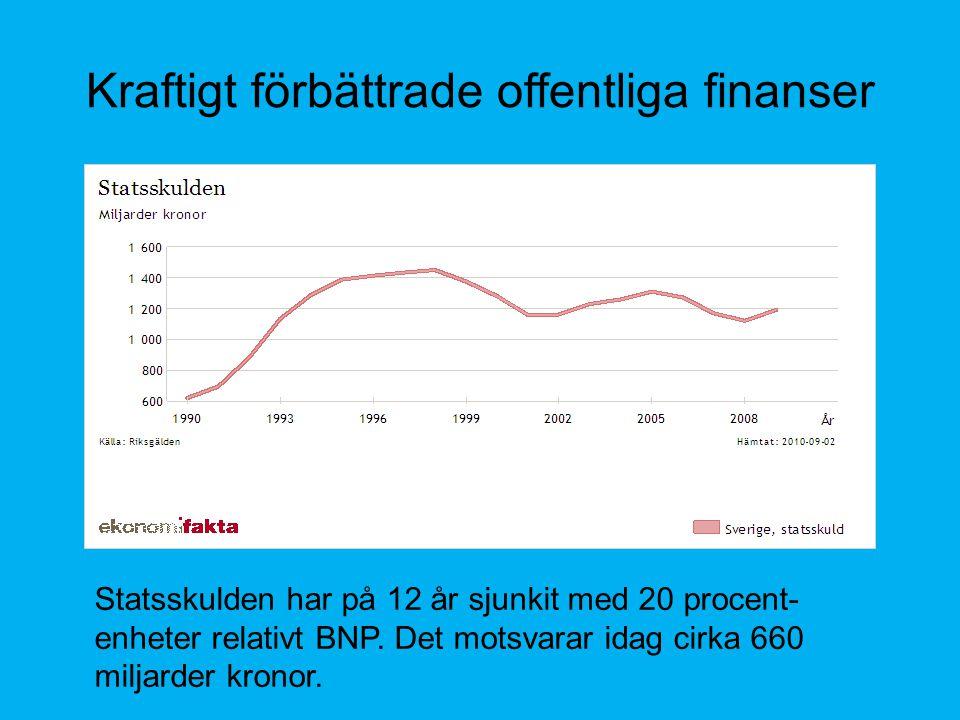 Kraftigt förbättrade offentliga finanser Statsskulden har på 12 år sjunkit med 20 procent- enheter relativt BNP.