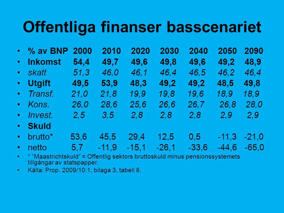 Offentliga finanser basscenariet % av BNP 2000 2010 2020 2030 2040 2050 2090 Inkomst 54,4 49,7 49,6 49,8 49,6 49,2 48,9 skatt 51,3 46,0 46,1 46,4 46,5 46,2 46,4 Utgift 49,5 53,9 48,3 49,2 49,2 48,5 49,8 Transf.