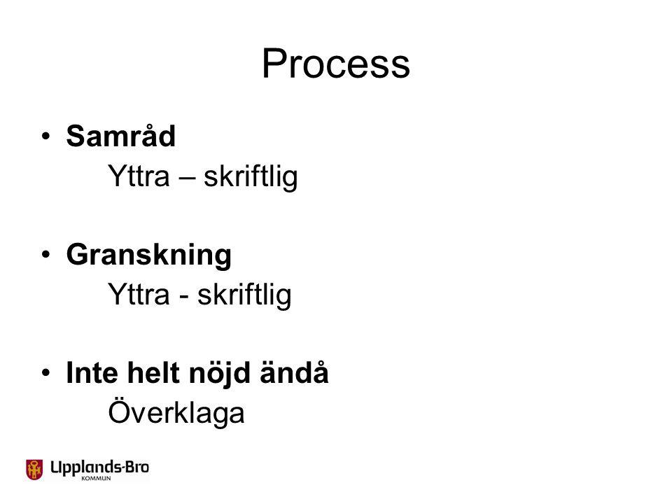 Process Samråd Yttra – skriftlig Granskning Yttra - skriftlig Inte helt nöjd ändå Överklaga