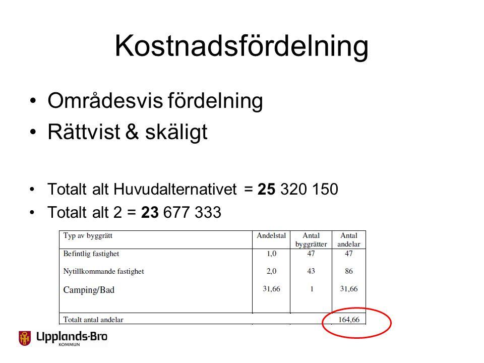Kostnadsfördelning Områdesvis fördelning Rättvist & skäligt Totalt alt Huvudalternativet = 25 320 150 Totalt alt 2 = 23 677 333