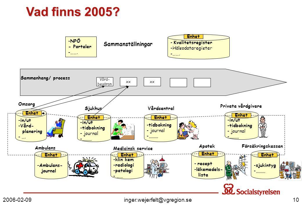 2006-02-09inger.wejerfelt@vgregion.se10 Sammanställningar - Kvalitetsregister -Hälsodataregister -……. -NPÖ - Portaler -……. Omsorg -in/ut -Vård- planer
