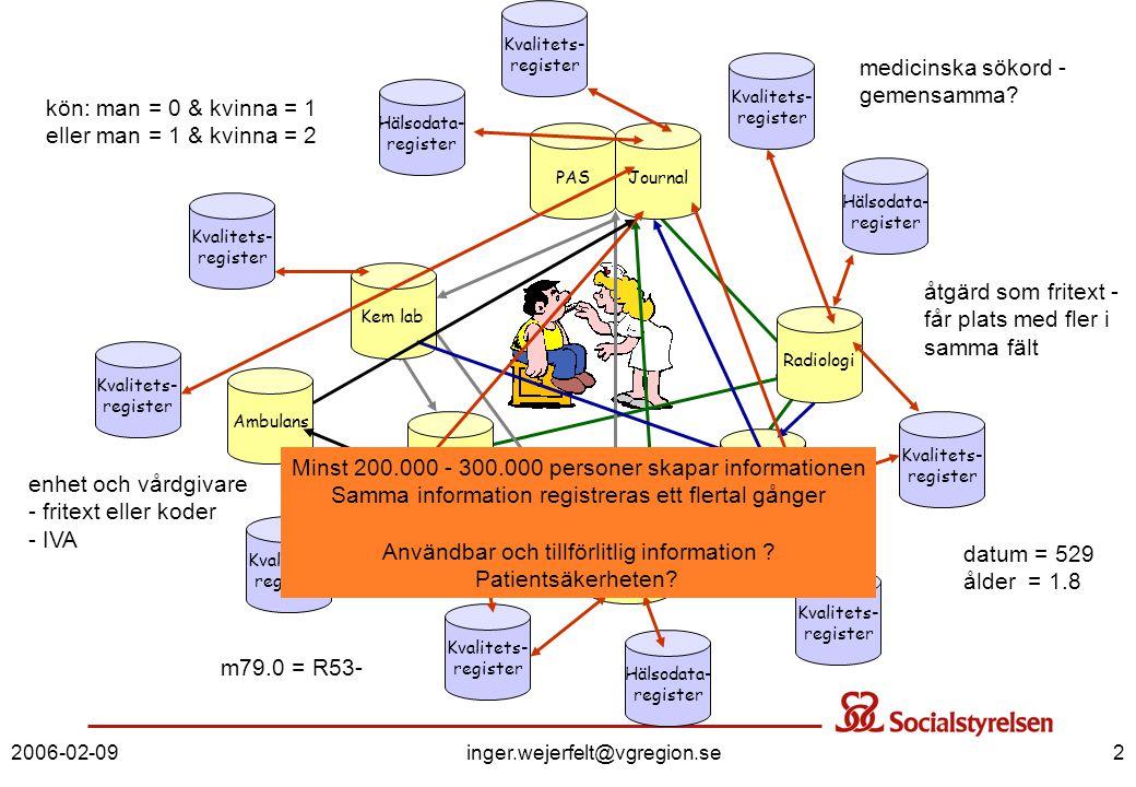 2006-02-09inger.wejerfelt@vgregion.se2 Kvalitets- register Hälsodata- register Kvalitets- register Hälsodata- register Kvalitets- register Kvalitets-