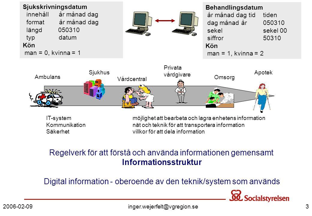 2006-02-09inger.wejerfelt@vgregion.se3 Regelverk för att förstå och använda informationen gemensamt Informationsstruktur Digital information - oberoen