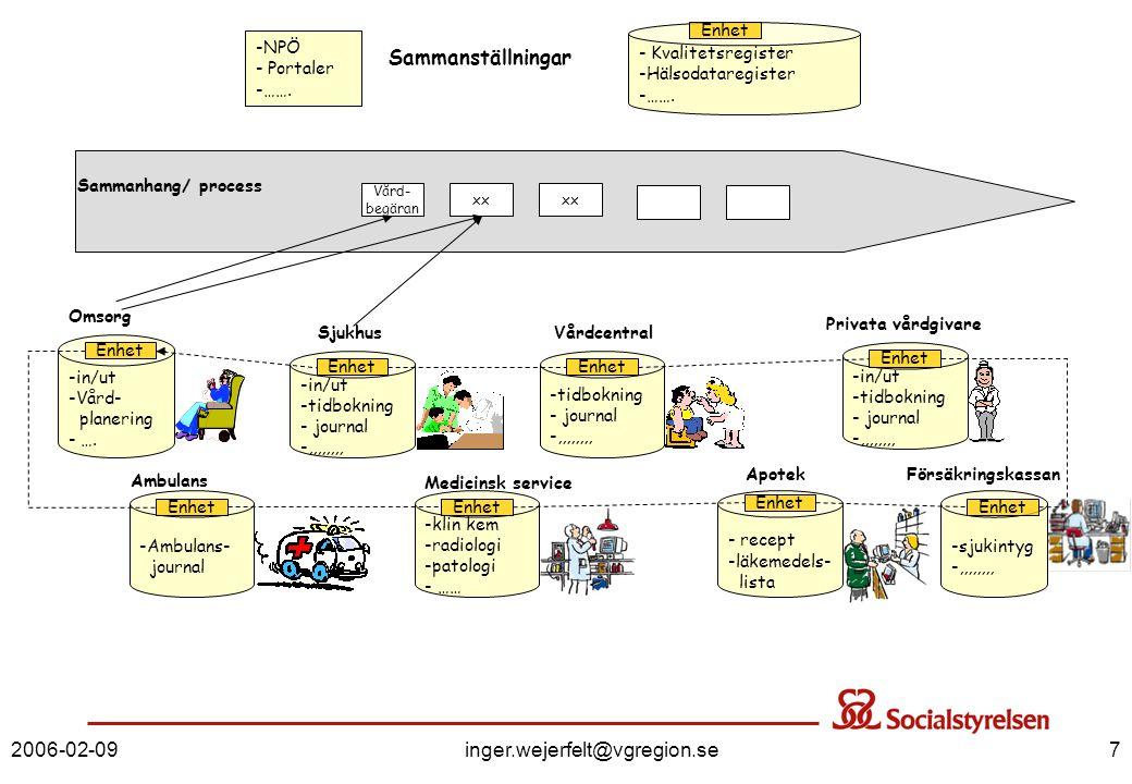 2006-02-09inger.wejerfelt@vgregion.se8 Strategi för genomförande – generell ansats Implementering av informationsstrukturen sker vid nyutveckling eller vid större förändringar i IT-system I övrigt anpassas befintliga system sker så att information som överförs/ aggregeras från dessa system ska följa relevant informationsstruktur Informationsstruktur är ett nytt område - förutom själva utvecklingsarbetet behöver vi säkerställa –insikt/kunskap –resurser och finansiering –metoder/verktyg Detta kommer att ta tid!!!