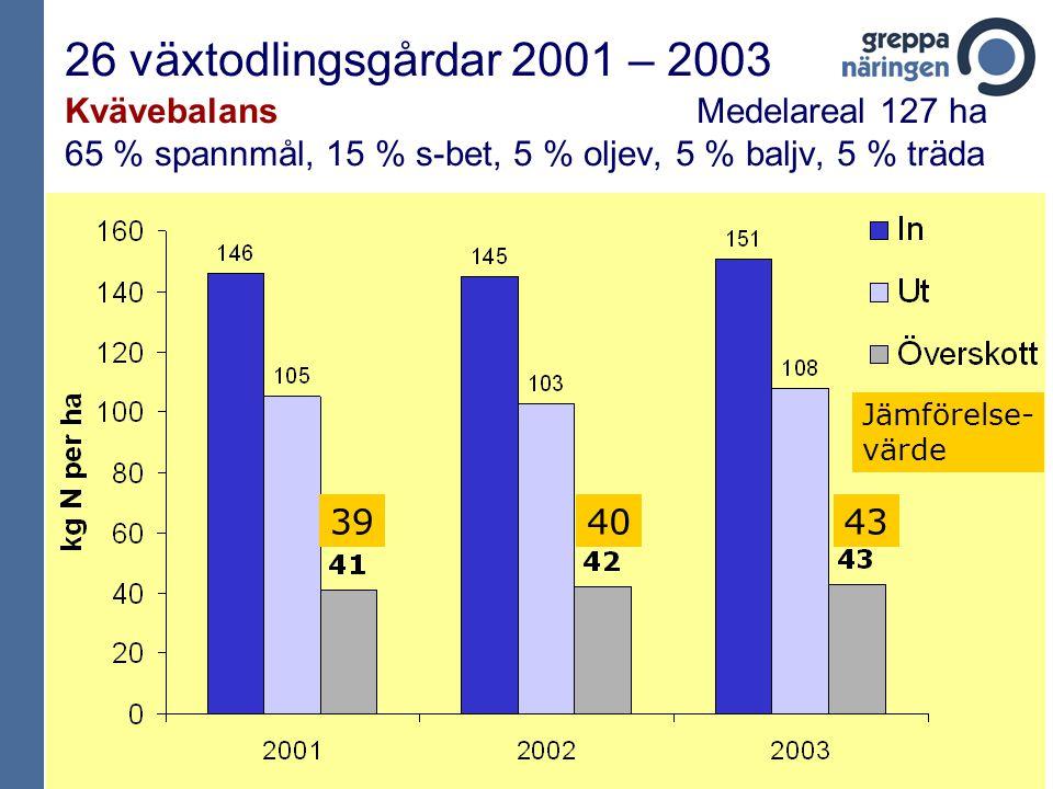 26 växtodlingsgårdar 2001 – 2003 Kvävebalans Medelareal 127 ha 65 % spannmål, 15 % s-bet, 5 % oljev, 5 % baljv, 5 % träda 4340 Jämförelse- värde 39