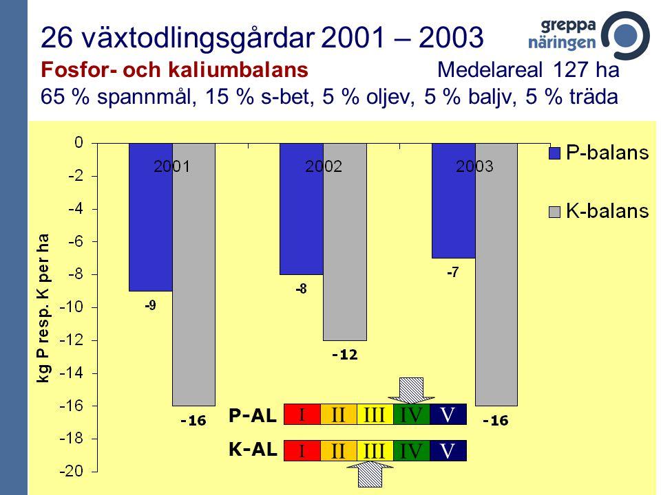 26 växtodlingsgårdar 2001 – 2003 Fosfor- och kaliumbalans Medelareal 127 ha 65 % spannmål, 15 % s-bet, 5 % oljev, 5 % baljv, 5 % träda P-AL I IIIIIIVV K-AL I IIIIIIVV
