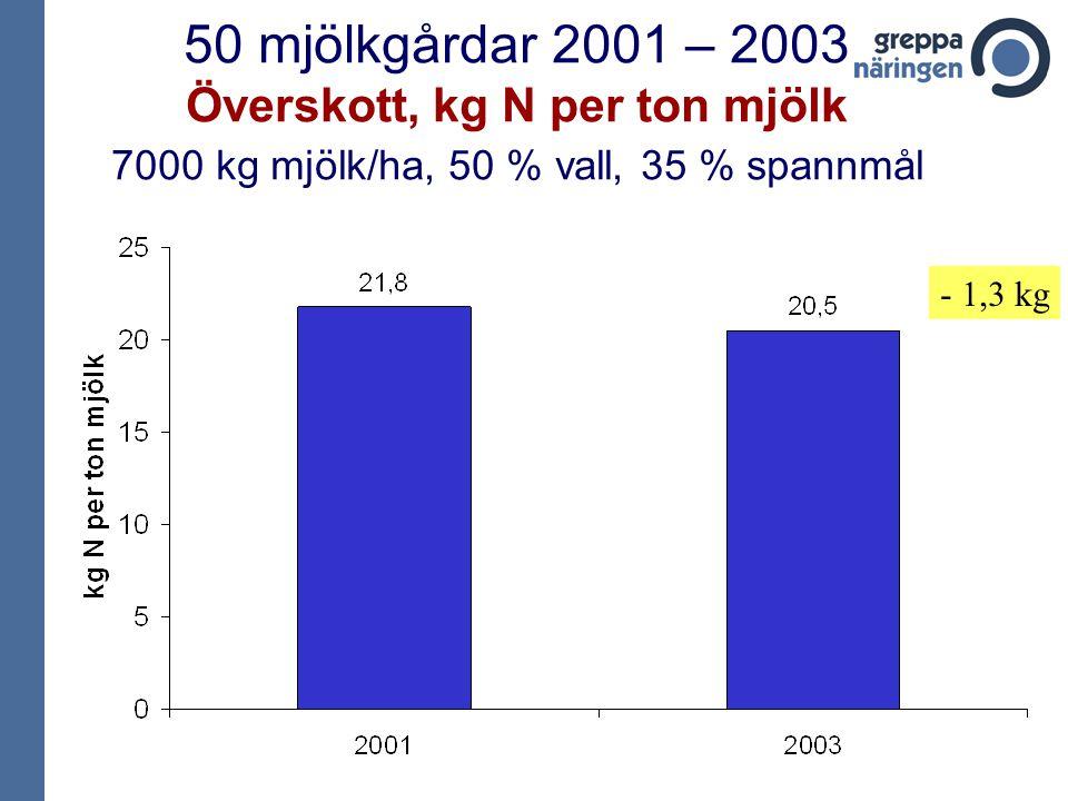 50 mjölkgårdar 2001 – 2003 Överskott, kg N per ton mjölk 7000 kg mjölk/ha, 50 % vall, 35 % spannmål - 1,3 kg