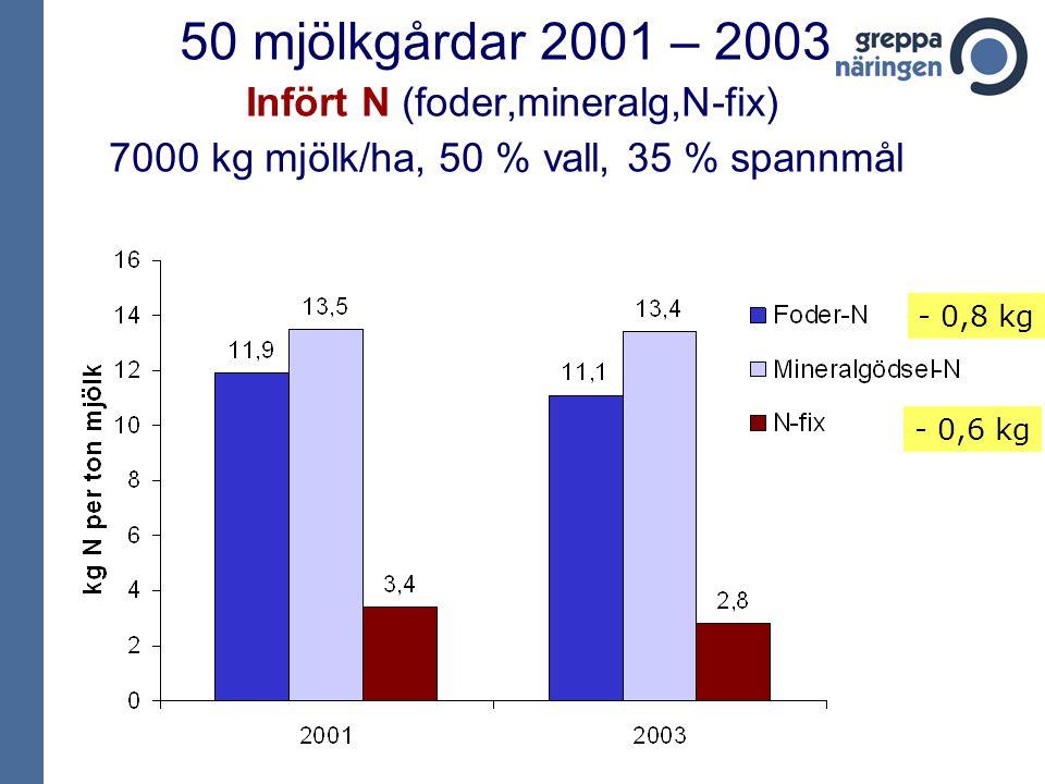 50 mjölkgårdar 2001 – 2003 Infört N (foder,mineralg,N-fix) 7000 kg mjölk/ha, 50 % vall, 35 % spannmål - 0,8 kg - 0,6 kg