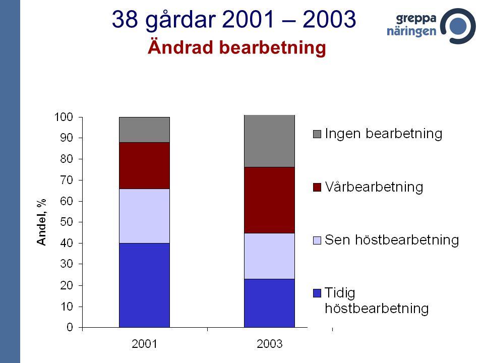 38 gårdar 2001 – 2003 Ändrad bearbetning