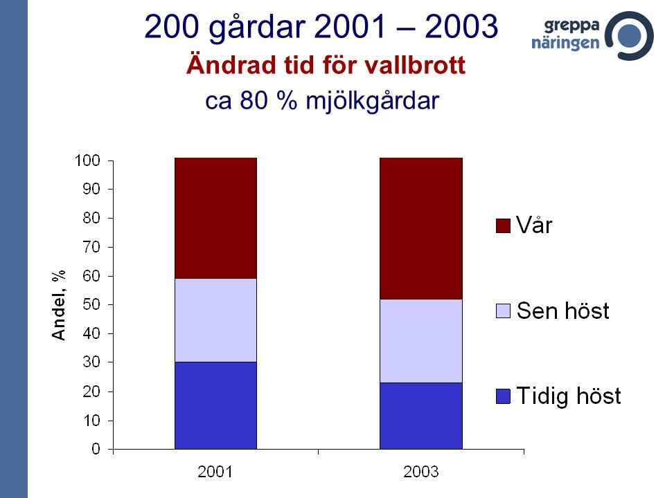 200 gårdar 2001 – 2003 Ändrad tid för vallbrott ca 80 % mjölkgårdar