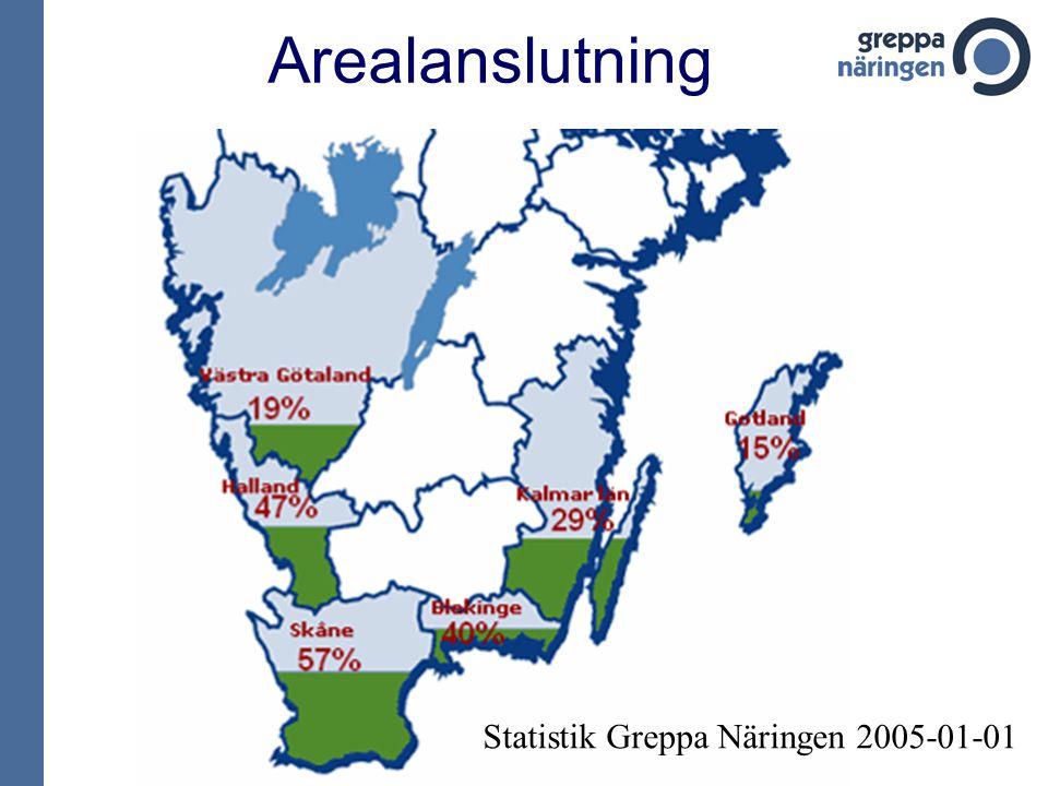 Arealanslutning Statistik Greppa Näringen 2005-01-01